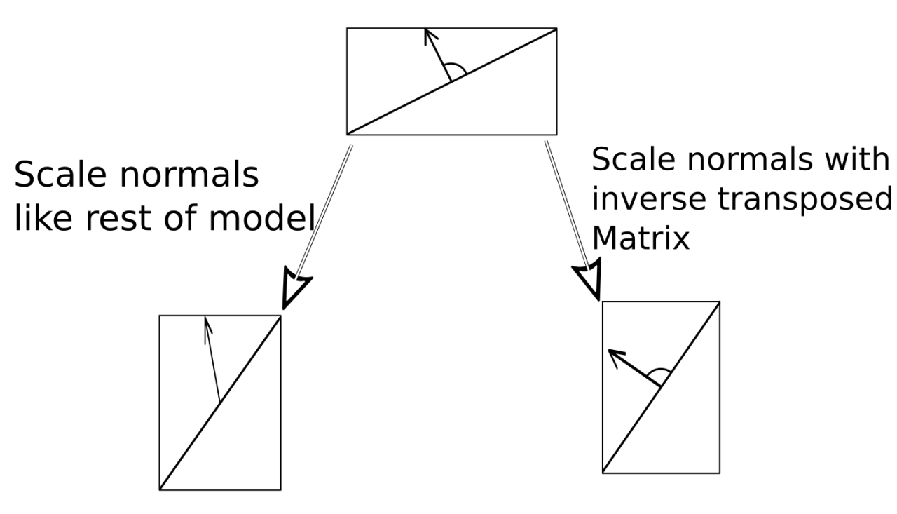 Why we have to scale the normal with the inverse matrix instead of the regular one