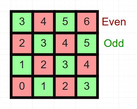 even and odd numbers on a 2d grid where the components are added