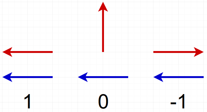 arrows that show which value the dot product has with relative directions