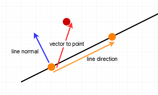 The Vectors we can combine for stuff